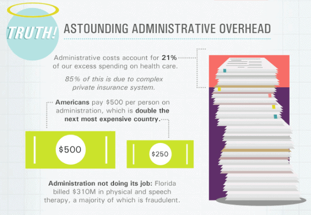 administrative-costs 11 Reasons Why Our Healthcare System is Broken