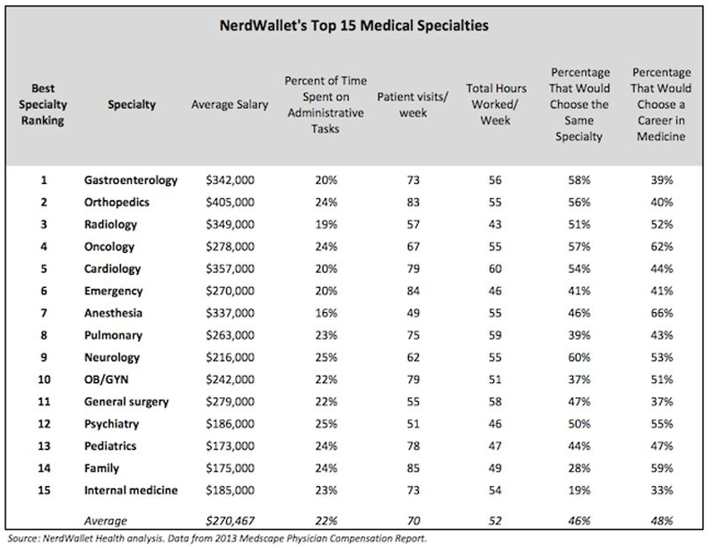 Doctor Compensation for Medical Specialties
