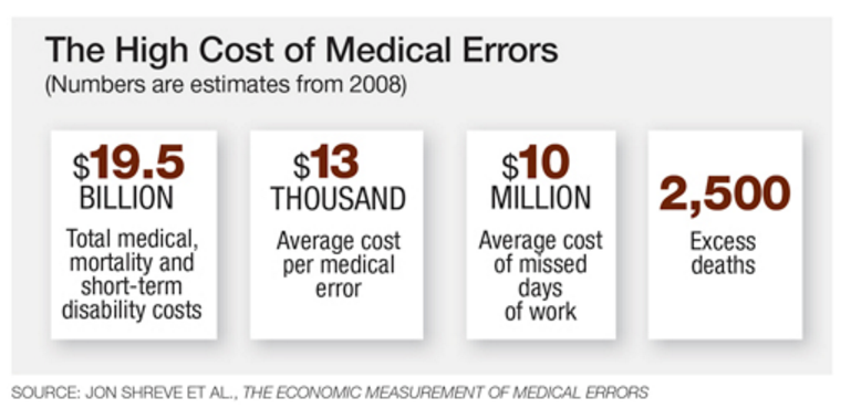 the cost of medical errors