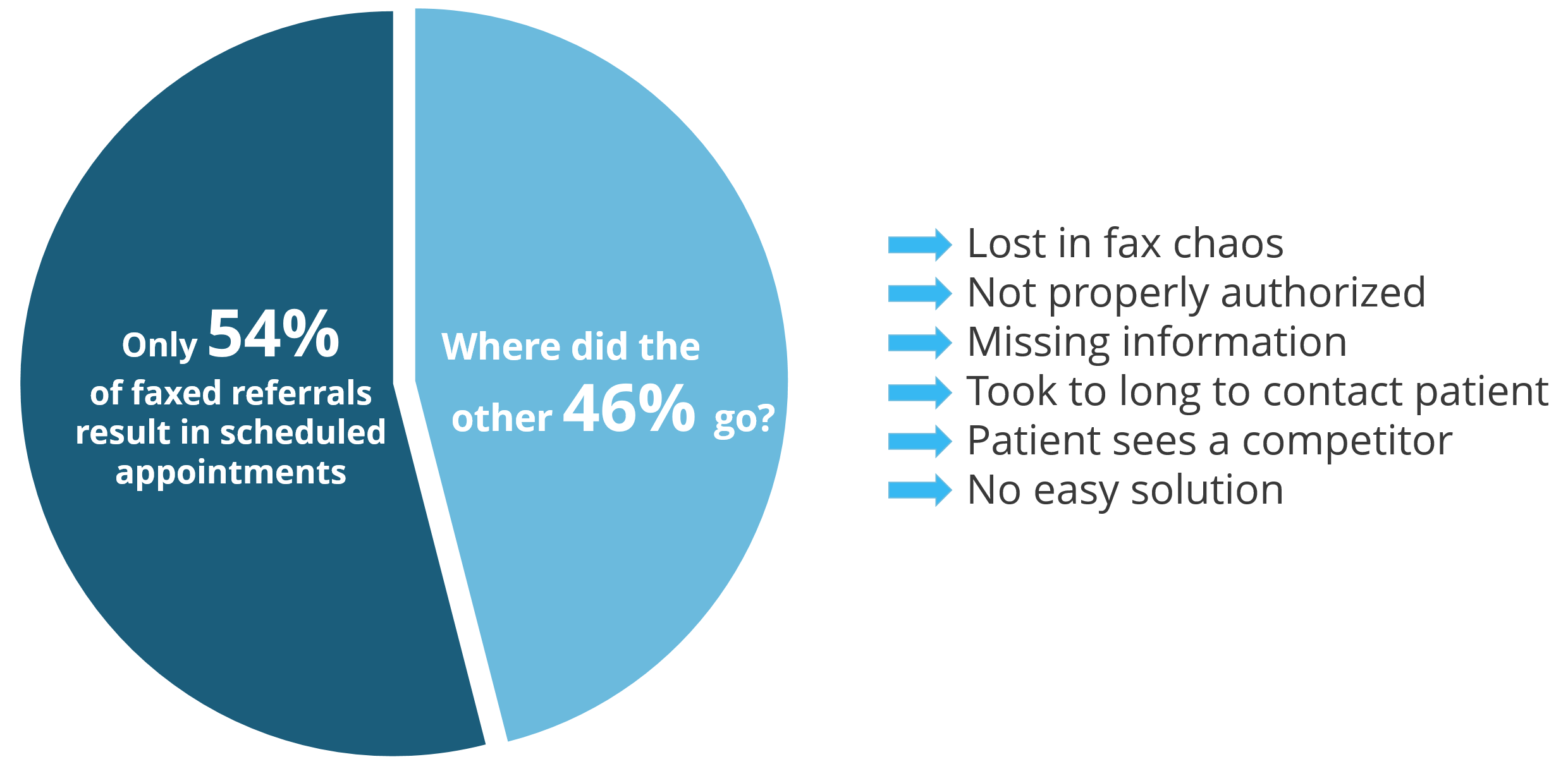 pie chart faxed and lost patient referrals