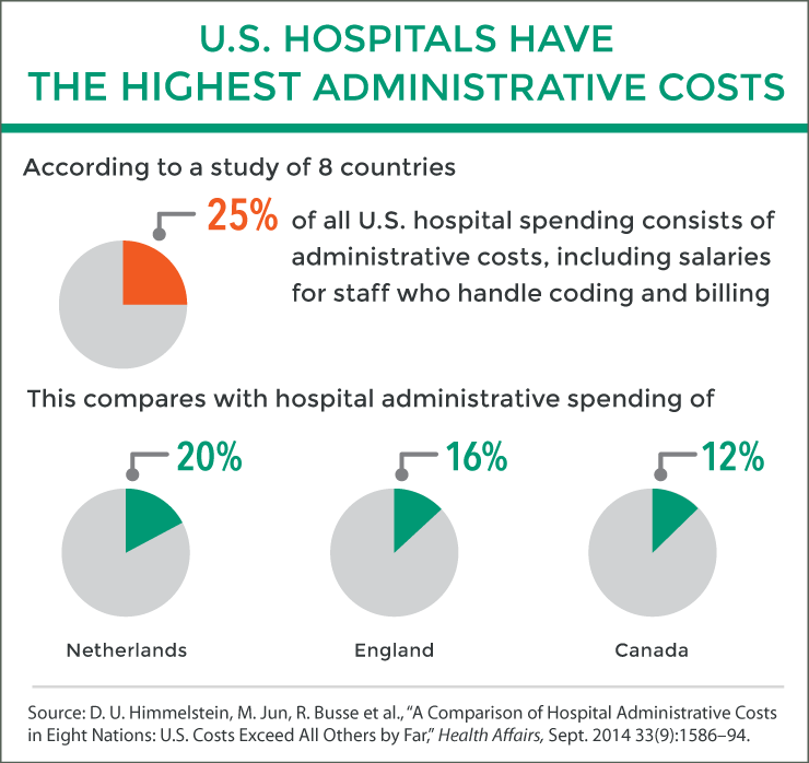 us hospitals have highest administrative costs
