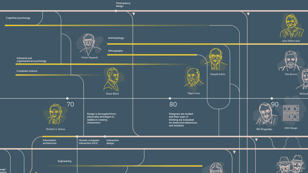 History of Human Centered Design