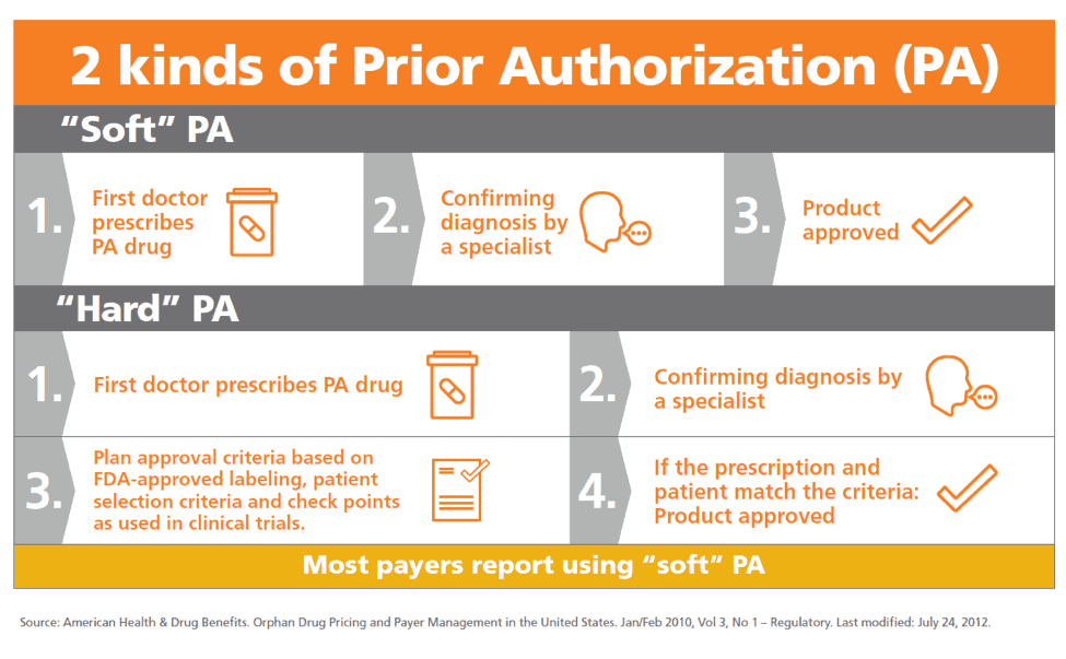 prior-authorization-process The Shocking Truth about Prior Authorization Process in Healthcare