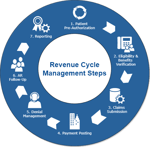 RCM process steps